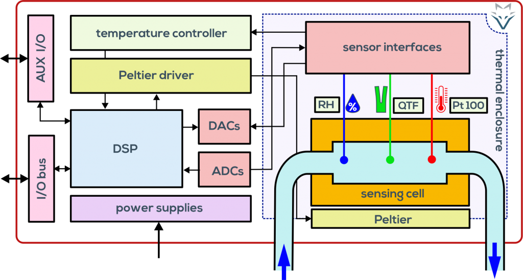 architecture of the fluid fox viscosity measurement system