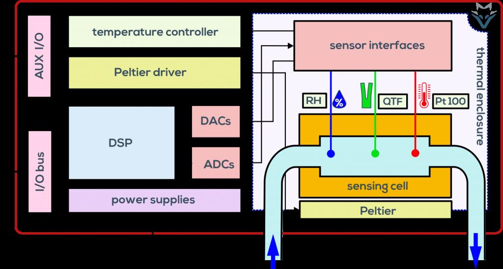 architecture of the fluid fox viscosity measurement system